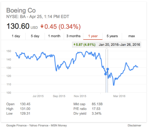 Boeing stocks raise upon the winning of the contract.