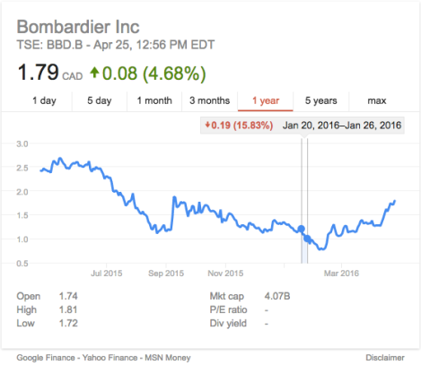 Bombardier stocks decline when Boeing won the contracte against Bombardier.